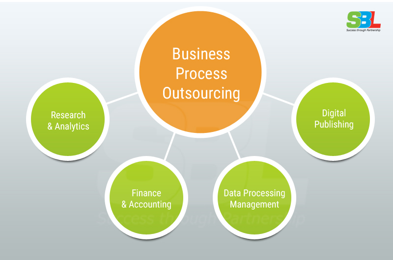 Outsourcing the IT Business Processes Needs