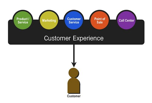 What is Customer Experience Managment